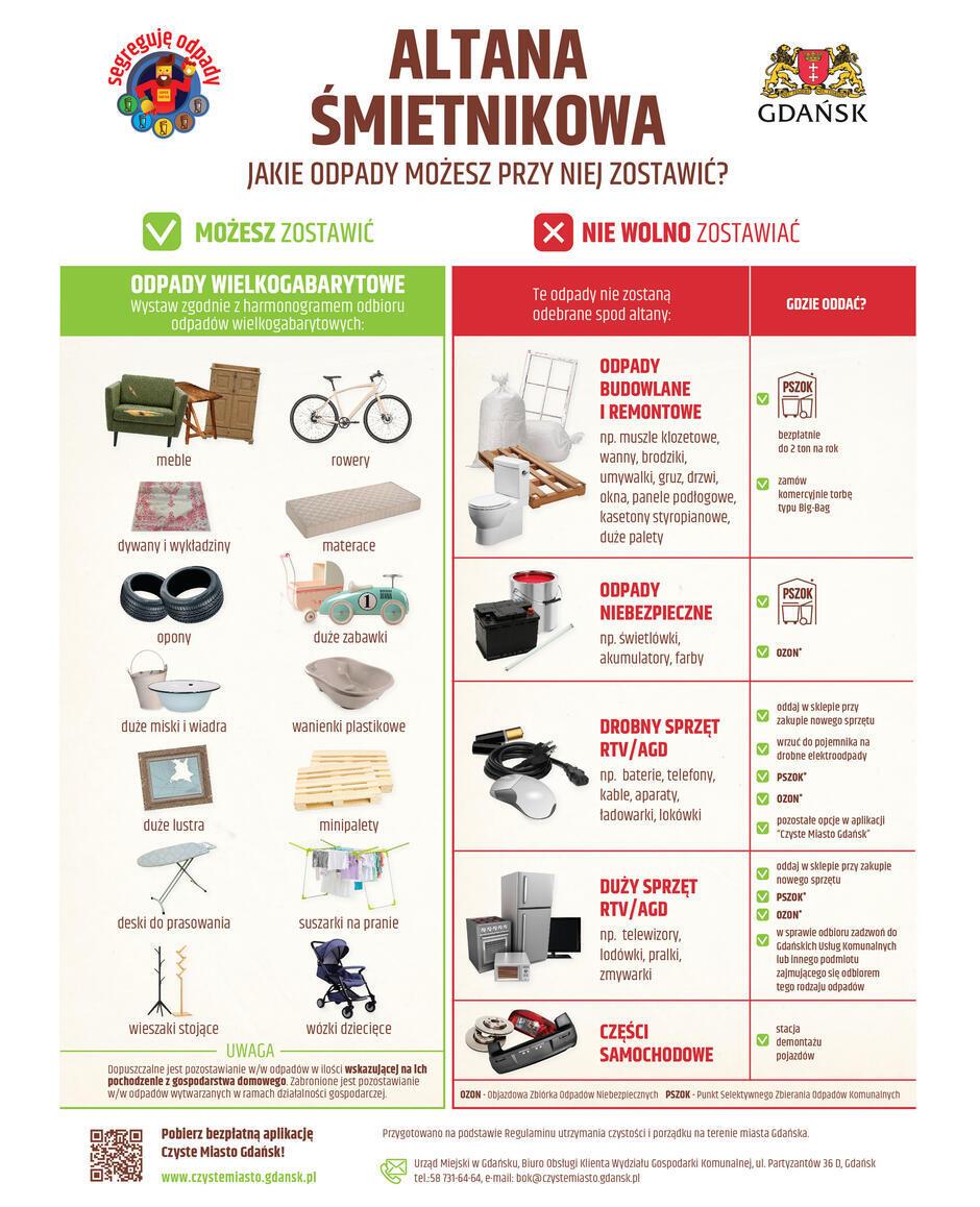 tablica informacyjna Altanowa śmietnikowa, na której rozpisane są różne odpady i zaznaczono, gdzie powinno się je wyrzucać.