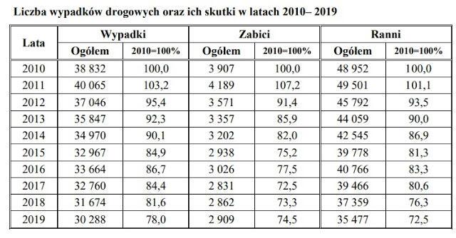 Liczba wypadków drogowych oraz ich skutki w latach 2010-2019