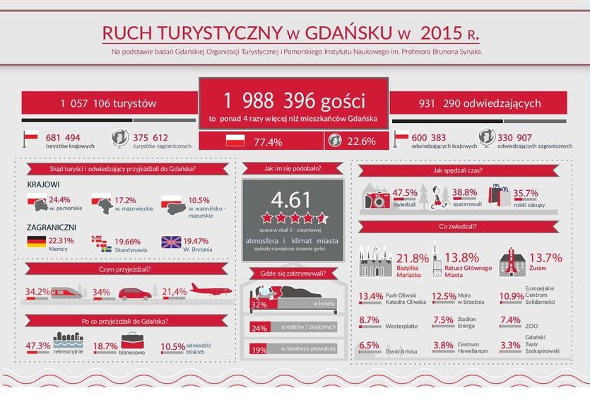 Ruch turystyczny w Gdańsku 2015