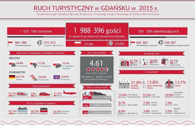 Ruch turystyczny w Gdańsku w 2015roku
