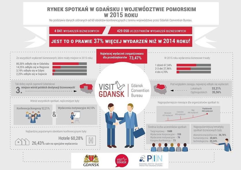 Infografika, rynek spotkań