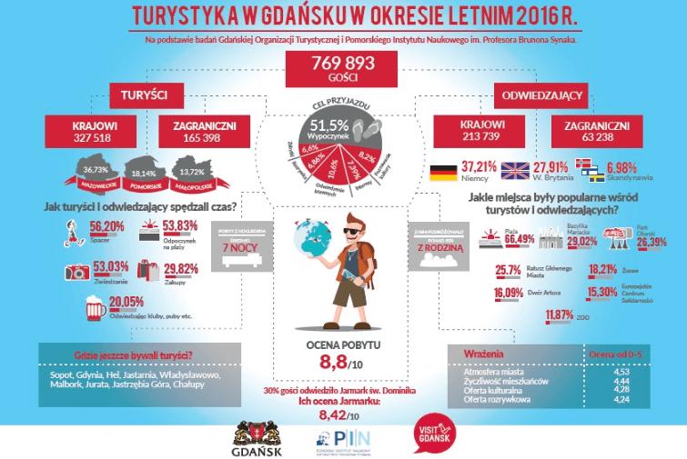 Podsumowanie okresu letniego w Gdańsku – infografika