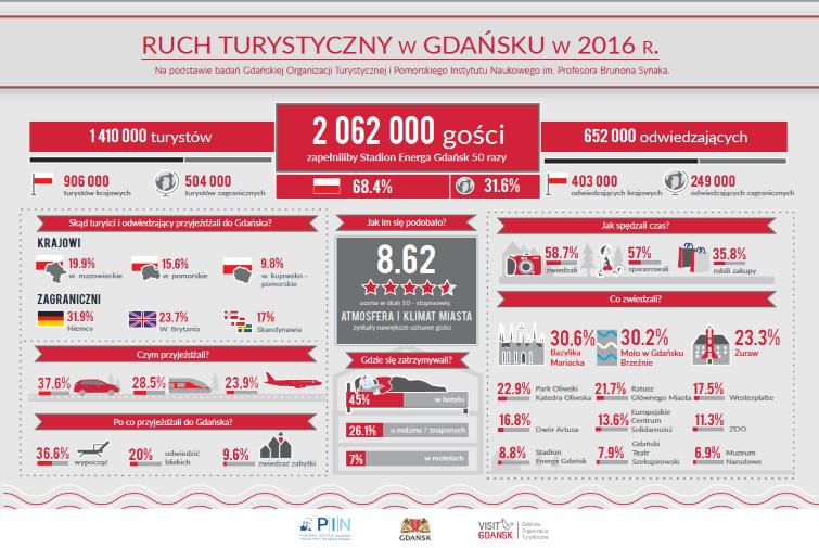 Ruch turystyczny w Gdańsku w 2016 roku