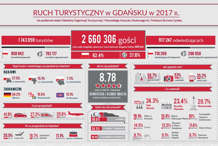 Gdańsk coraz chętniej wybierany przez turystów!