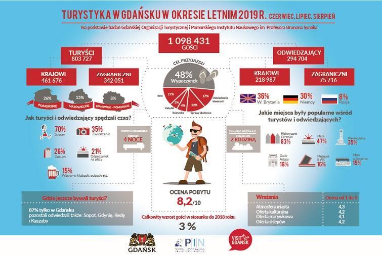 turystyka okres letni-infografika-2019-01