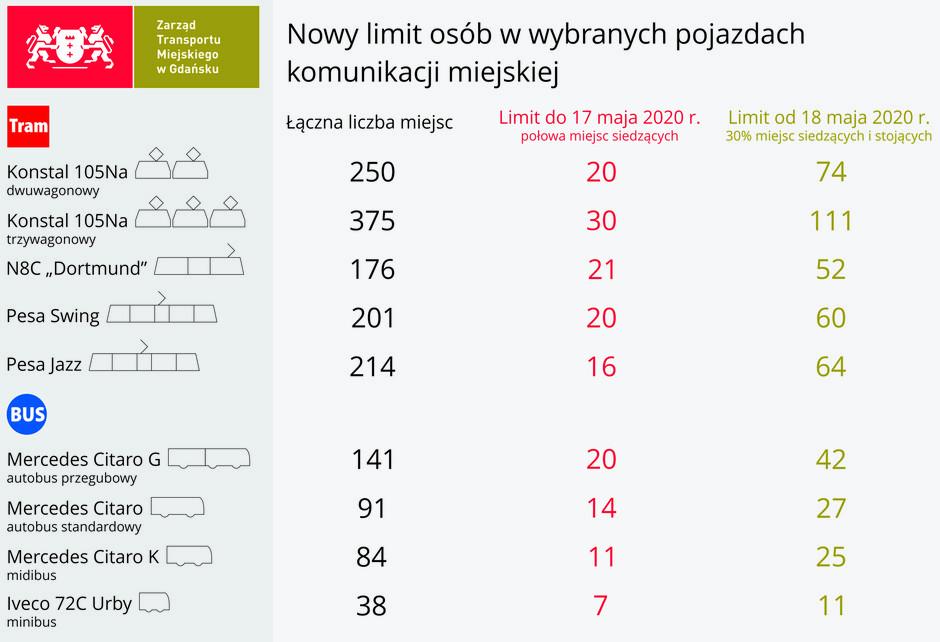 Limity przewozu pasażerów w pojazdach komunikacji miejskiej, zgodne z wytycznymi rządu, obowiązujące od 18.05.2020 r.